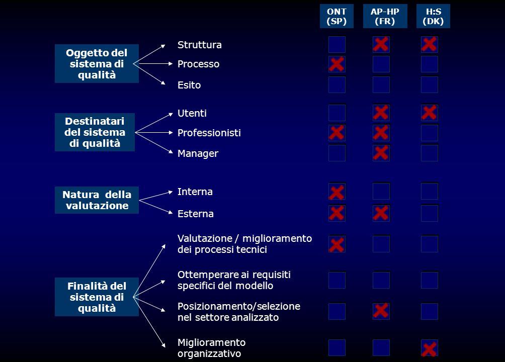 Oggetto del sistema di qualità Destinatari del sistema di qualità Natura della valutazione Finalità del sistema di qualità Struttura Processo Esito Ut