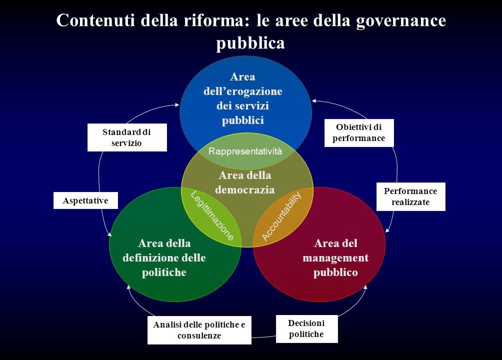 Area della definizione delle politiche Area del management pubblico Area dellerogazione dei servizi pubblici Area della democrazia Rappresentatività A