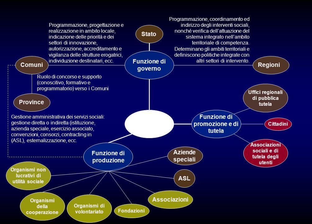 Politiche sociali Funzione di governo ComuniRegioni Stato Programmazione, progettazione e realizzazione in ambito locale, indicazione delle priorità e