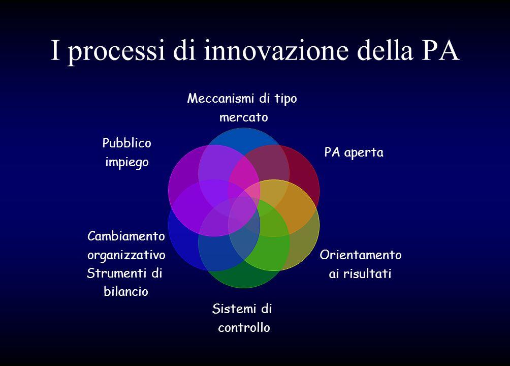 I processi di innovazione della PA Meccanismi di tipo mercato PA aperta Orientamento ai risultati Sistemi di controllo Cambiamento organizzativo Strum