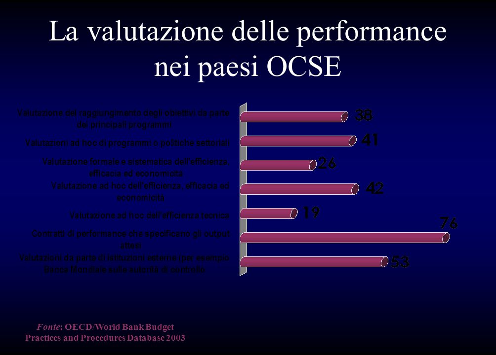 La valutazione delle performance nei paesi OCSE Fonte:OECD/World Bank Budget Practices and Procedures Database 2003