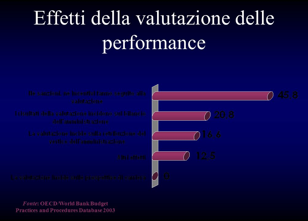 Effetti della valutazione delle performance Fonte:OECD/World Bank Budget Practices and Procedures Database 2003