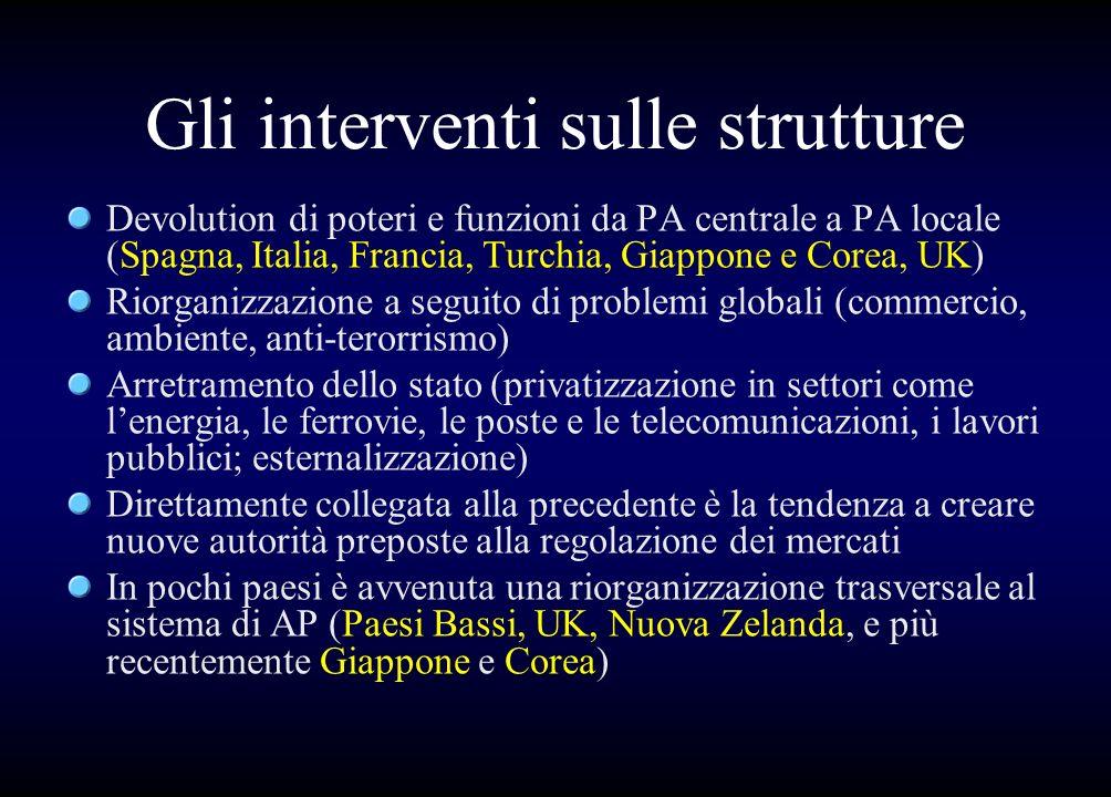 Gli interventi sulle strutture Devolution di poteri e funzioni da PA centrale a PA locale (Spagna, Italia, Francia, Turchia, Giappone e Corea, UK) Rio