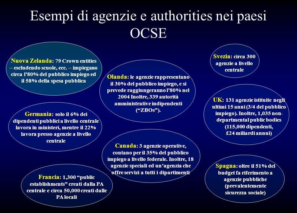 Esempi di agenzie e authorities nei paesi OCSE Olanda : le agenzie rappresentano il 30% del pubblico impiego, e si prevede raggiungeranno l80% nel 200