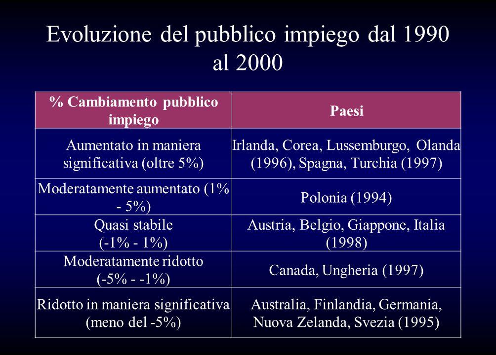 Evoluzione del pubblico impiego dal 1990 al 2000 % Cambiamento pubblico impiego Paesi Aumentato in maniera significativa (oltre 5%) Irlanda, Corea, Lu