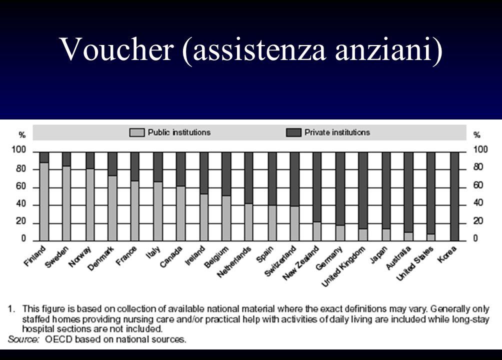 Voucher (assistenza anziani)