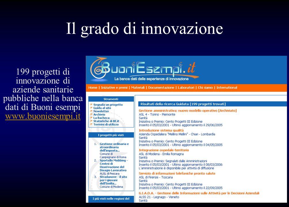 Il grado di innovazione 199 progetti di innovazione di aziende sanitarie pubbliche nella banca dati di Buoni esempi www.buoniesempi.it www.buoniesempi