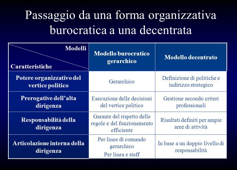 Passaggio da una forma organizzativa burocratica a una decentrata Modelli Caratteristiche Modello burocratico gerarchico Modello decentrato Potere org