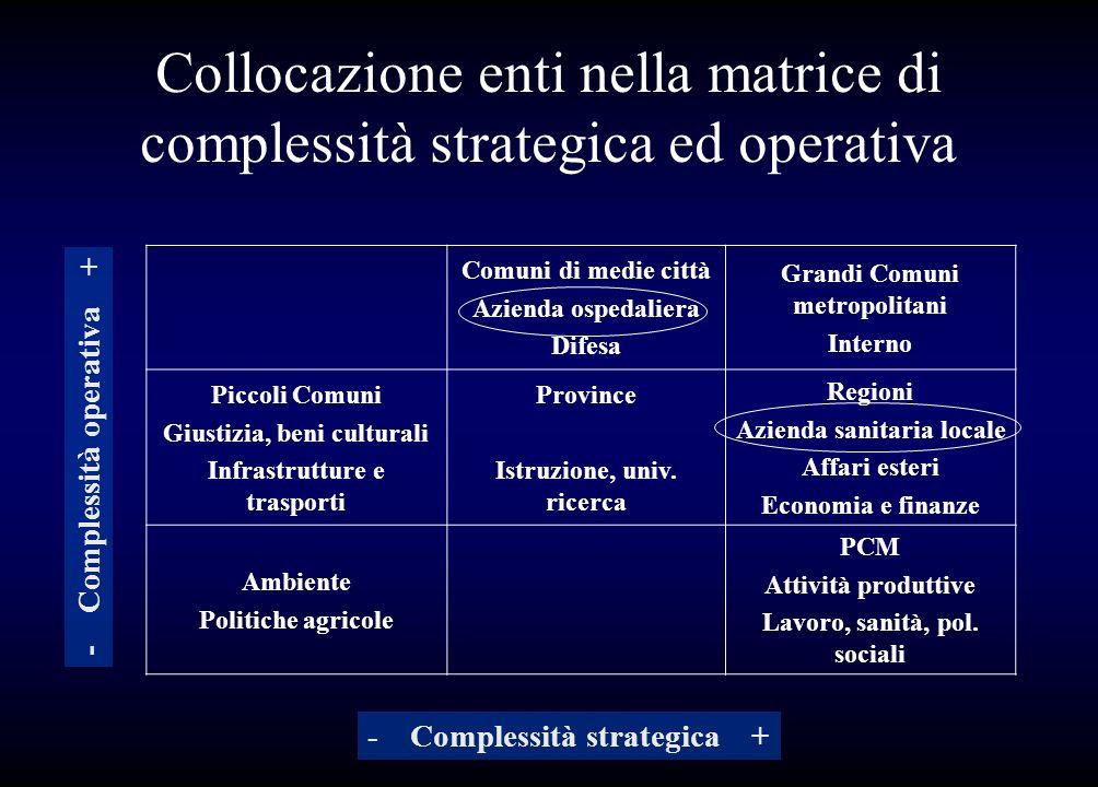 Collocazione enti nella matrice di complessità strategica ed operativa Comuni di medie città Azienda ospedaliera Difesa Grandi Comuni metropolitani In