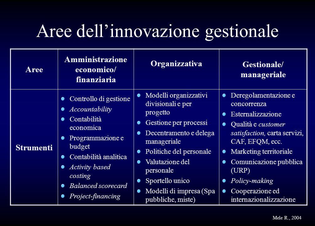 Aree dellinnovazione gestionale Aree Amministrazione economico/ finanziaria Organizzativa Gestionale/ manageriale Strumenti Controllo di gestione Acco