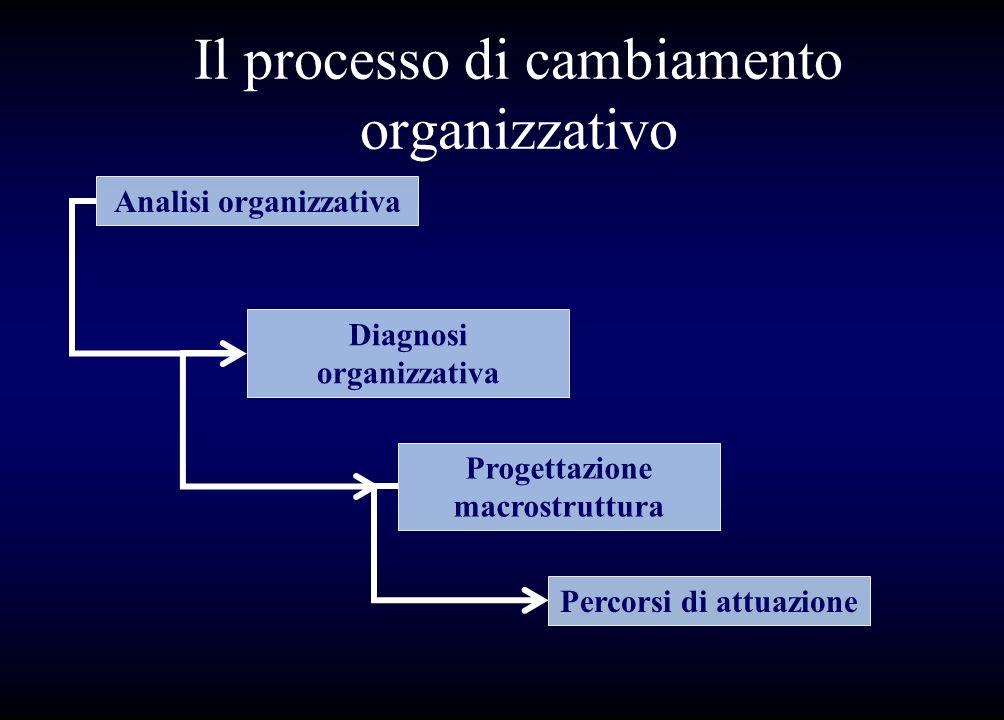 Il processo di cambiamento organizzativo Analisi organizzativa Diagnosi organizzativa Progettazione macrostruttura Percorsi di attuazione