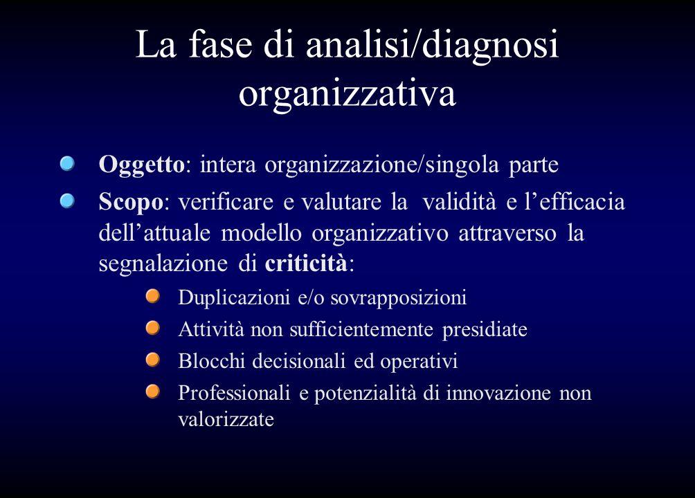 La fase di analisi/diagnosi organizzativa Oggetto: intera organizzazione/singola parte Scopo: verificare e valutare la validità e lefficacia dellattua