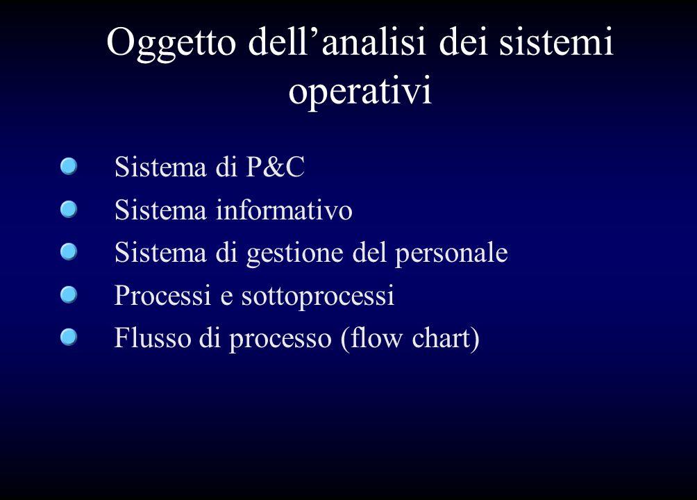Oggetto dellanalisi dei sistemi operativi Sistema di P&C Sistema informativo Sistema di gestione del personale Processi e sottoprocessi Flusso di proc