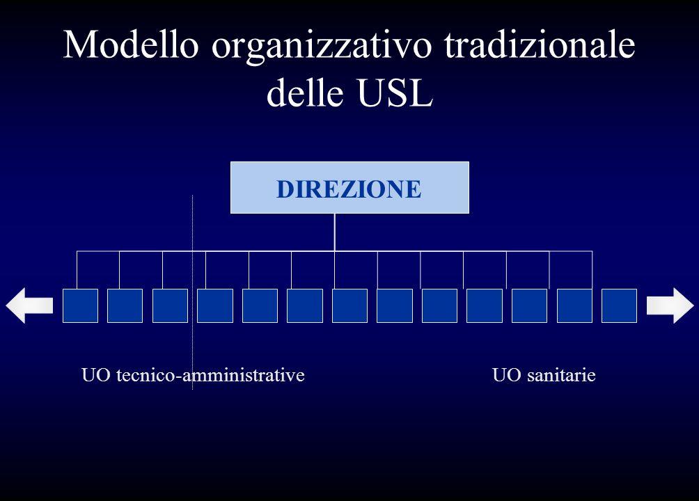Modello organizzativo tradizionale delle USL DIREZIONE UO tecnico-amministrative UO sanitarie