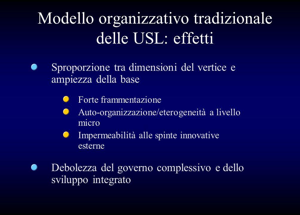 Modello organizzativo tradizionale delle USL: effetti Sproporzione tra dimensioni del vertice e ampiezza della base Debolezza del governo complessivo