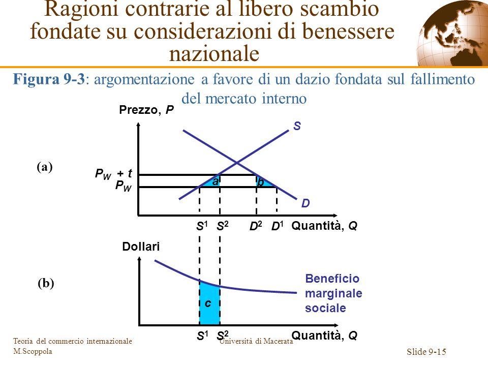 Università di Macerata Slide 9-15 Teoria del commercio internazionale M.Scoppola c a b S1S1 S1S1 S2S2 S2S2 D2D2 D1D1 P W + t PWPW Prezzo, P Quantità,