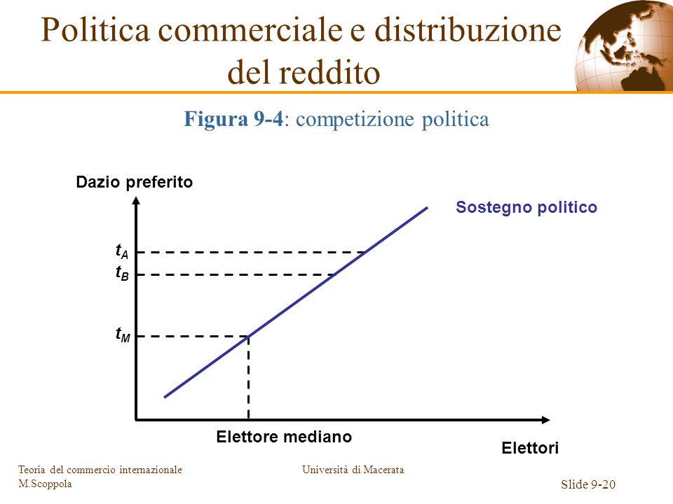 Università di Macerata Slide 9-20 Teoria del commercio internazionale M.Scoppola Elettori Dazio preferito Elettore mediano tMtM tBtB tAtA Sostegno pol