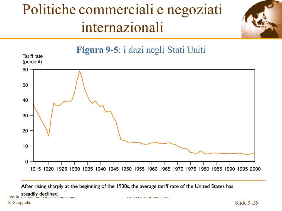 Università di Macerata Slide 9-26 Teoria del commercio internazionale M.Scoppola Figura 9-5: i dazi negli Stati Uniti Politiche commerciali e negoziat