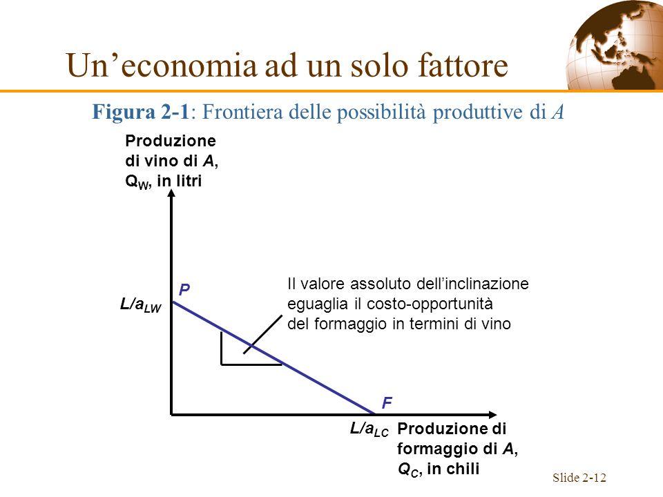 Slide 2-12 L/a LW L/a LC Figura 2-1: Frontiera delle possibilità produttive di A Uneconomia ad un solo fattore Il valore assoluto dellinclinazione egu