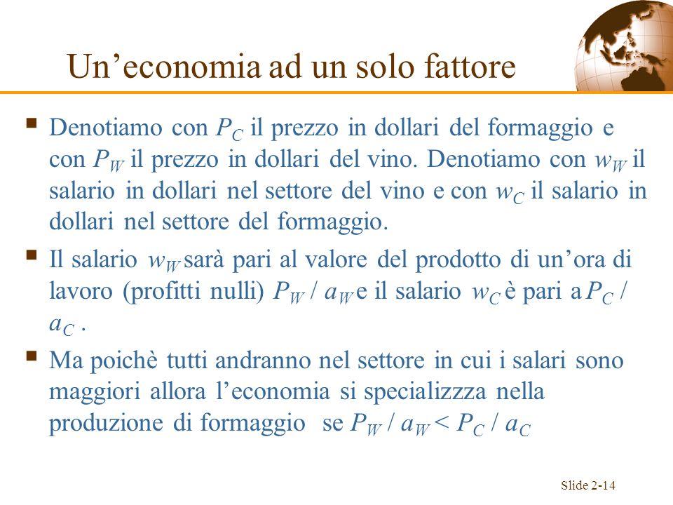 Slide 2-14 Denotiamo con P C il prezzo in dollari del formaggio e con P W il prezzo in dollari del vino. Denotiamo con w W il salario in dollari nel s