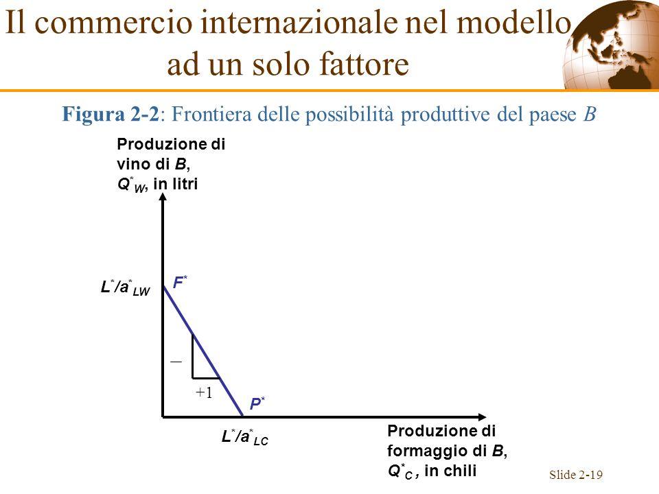 Slide 2-19 F*F* P*P* L * /a * LW L * /a * LC Produzione di vino di B, Q * W, in litri Produzione di formaggio di B, Q * C, in chili +1 Figura 2-2: Fro
