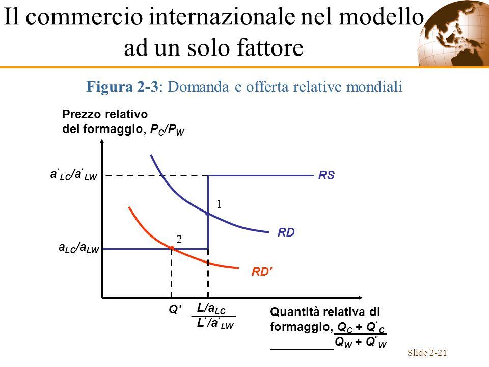 Slide 2-21 2 RD' RD 1 Q'Q' a LC /a LW a * LC /a * LW RS Figura 2-3: Domanda e offerta relative mondiali Il commercio internazionale nel modello ad un