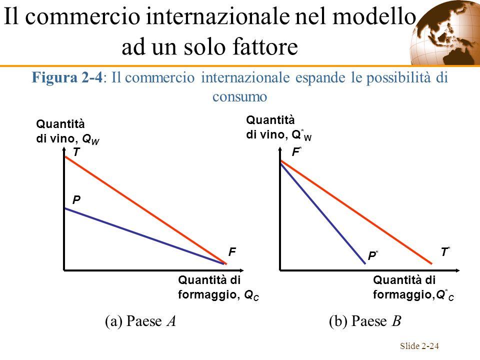 Slide 2-24 Il commercio internazionale nel modello ad un solo fattore Figura 2-4: Il commercio internazionale espande le possibilità di consumo T F P