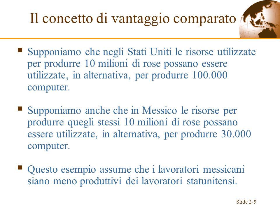 Slide 2-26 Sommario Abbiamo esaminato il modello di Ricardo, il più semplice fra i modelli che mostrano come differenze nelle caratteristiche dei paesi diano luogo al commercio internazionale e come da esso derivino vantaggi reciproci.
