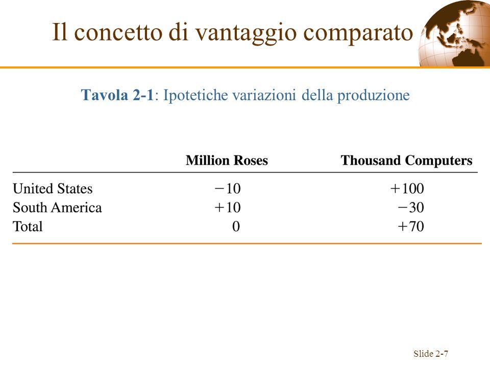 Slide 2-8 Lesempio della Tabella 2-1 illustra il principio dei vantaggi comparati: Se ogni paese esporta i beni nei quali gode di un vantaggio comparato (costi-opportunità minori), allora tutti i paesi possono in linea di principio avvantaggiarsi dagli scambi.