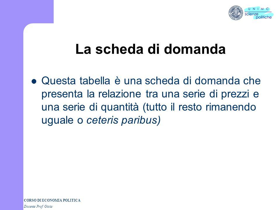 CORSO DI ECONOMIA POLITICA Docente Prof. Gioia La scheda di domanda