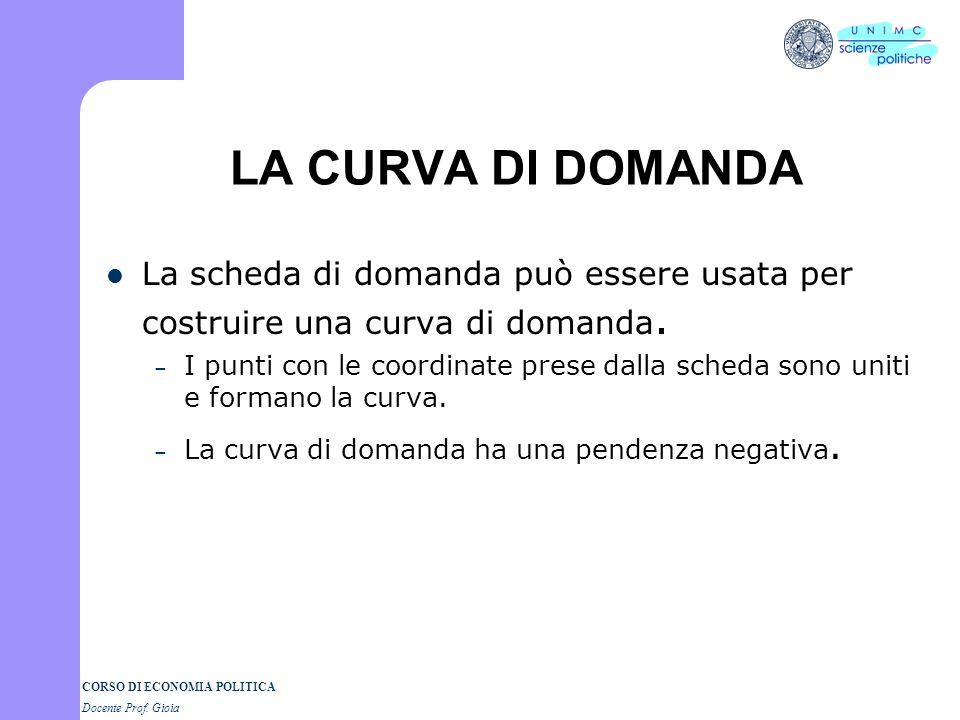 CORSO DI ECONOMIA POLITICA Docente Prof. Gioia LA CURVA DI DOMANDA