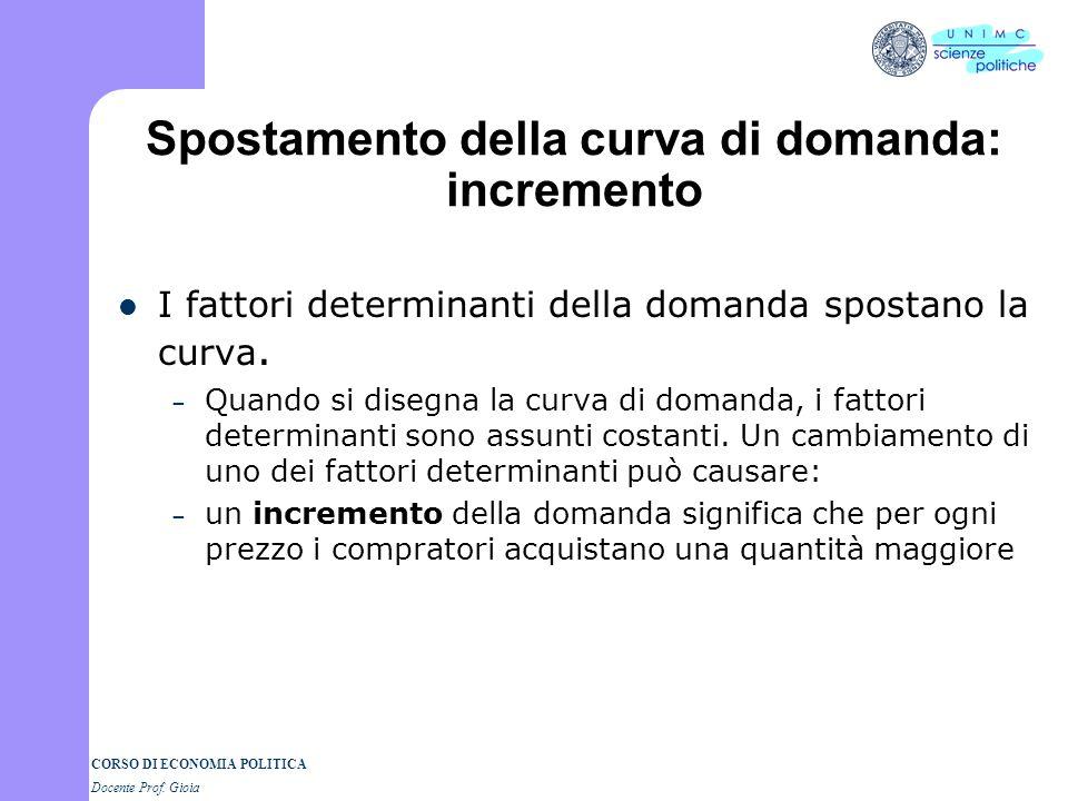 CORSO DI ECONOMIA POLITICA Docente Prof. Gioia Spostamento della curva di domanda: incremento
