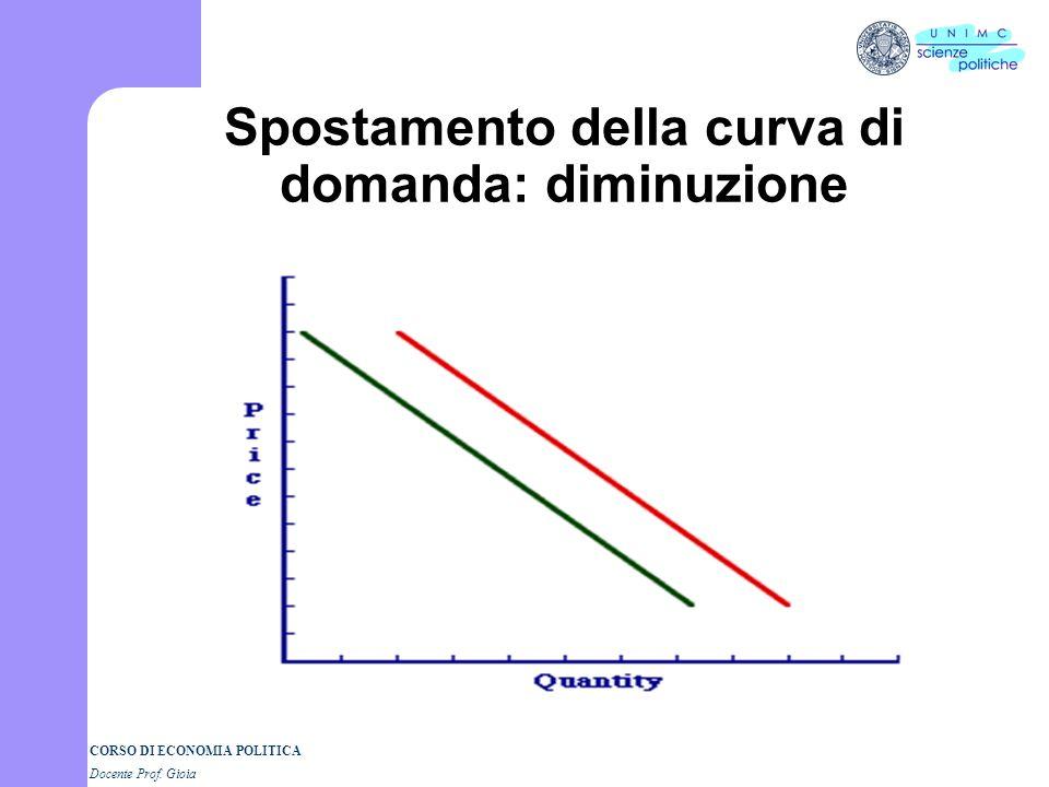 CORSO DI ECONOMIA POLITICA Docente Prof. Gioia Spostamento della curva di domanda: incremento I fattori determinanti della domanda spostano la curva.