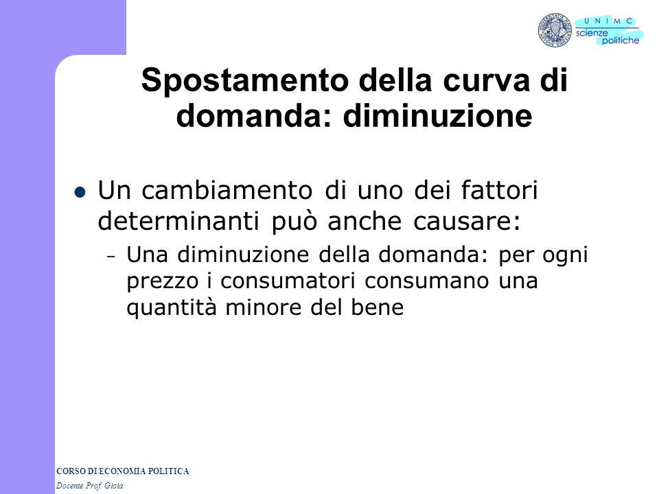 CORSO DI ECONOMIA POLITICA Docente Prof. Gioia Spostamento della curva di domanda: diminuzione
