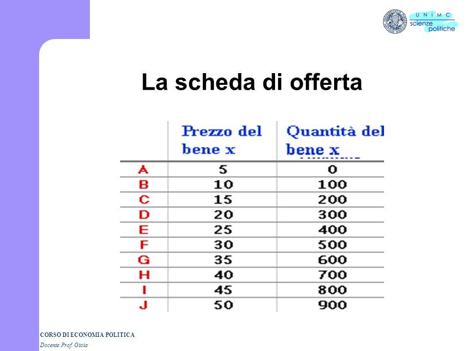 CORSO DI ECONOMIA POLITICA Docente Prof. Gioia La quantità offerta Come per la domanda, il prezzo e la quantità sono numeri collegati due a due. La qu