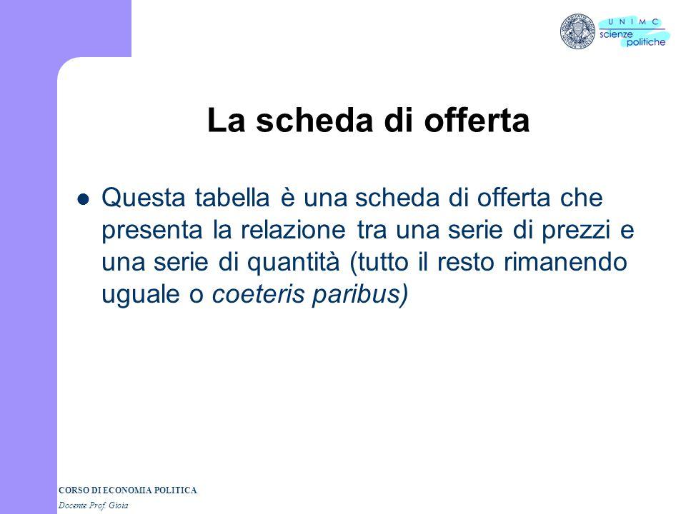CORSO DI ECONOMIA POLITICA Docente Prof. Gioia La scheda di offerta