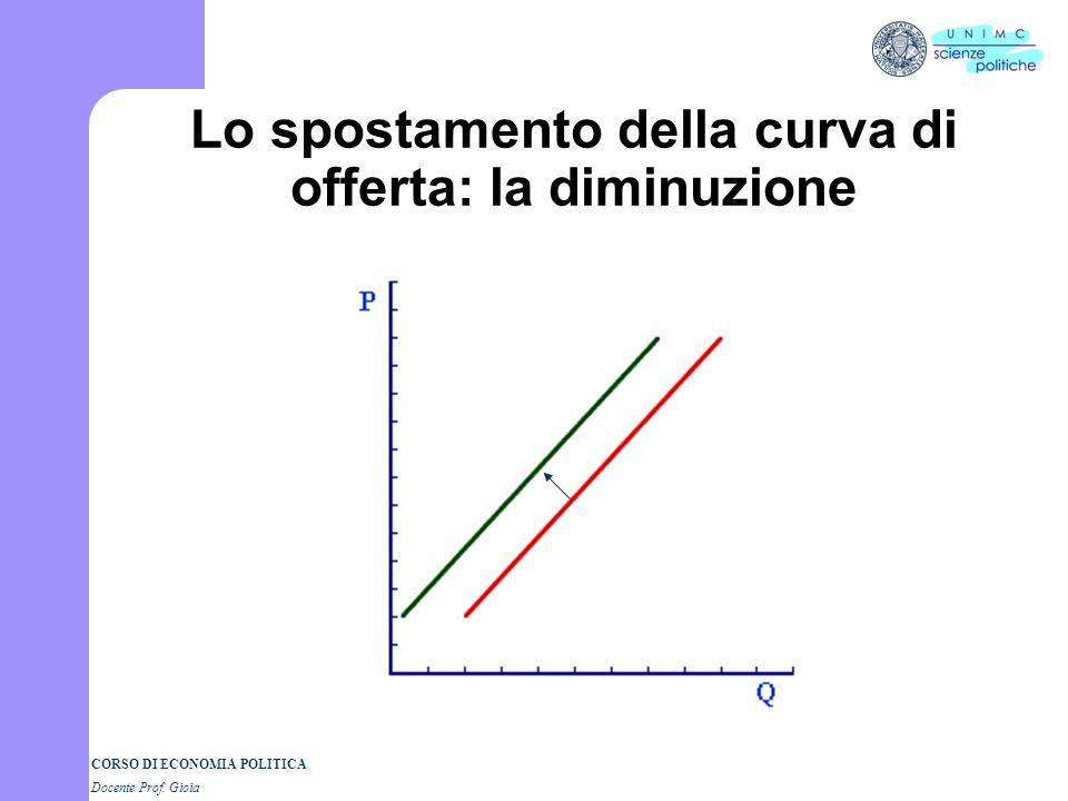 CORSO DI ECONOMIA POLITICA Docente Prof. Gioia Lo spostamento della curva di offerta: un incremento I fattori determinanti lofferta spostano la curva.