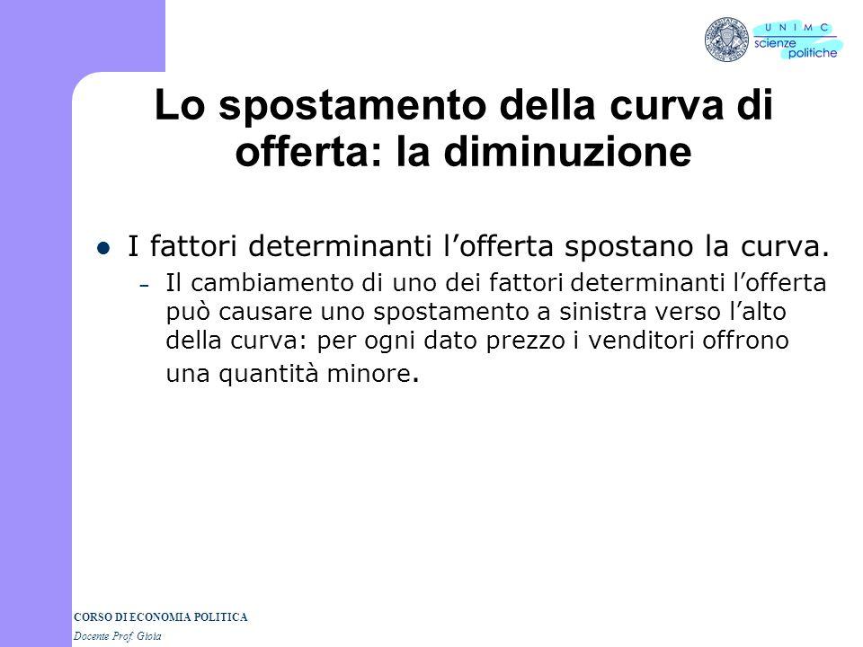 CORSO DI ECONOMIA POLITICA Docente Prof. Gioia Lo spostamento della curva di offerta: la diminuzione