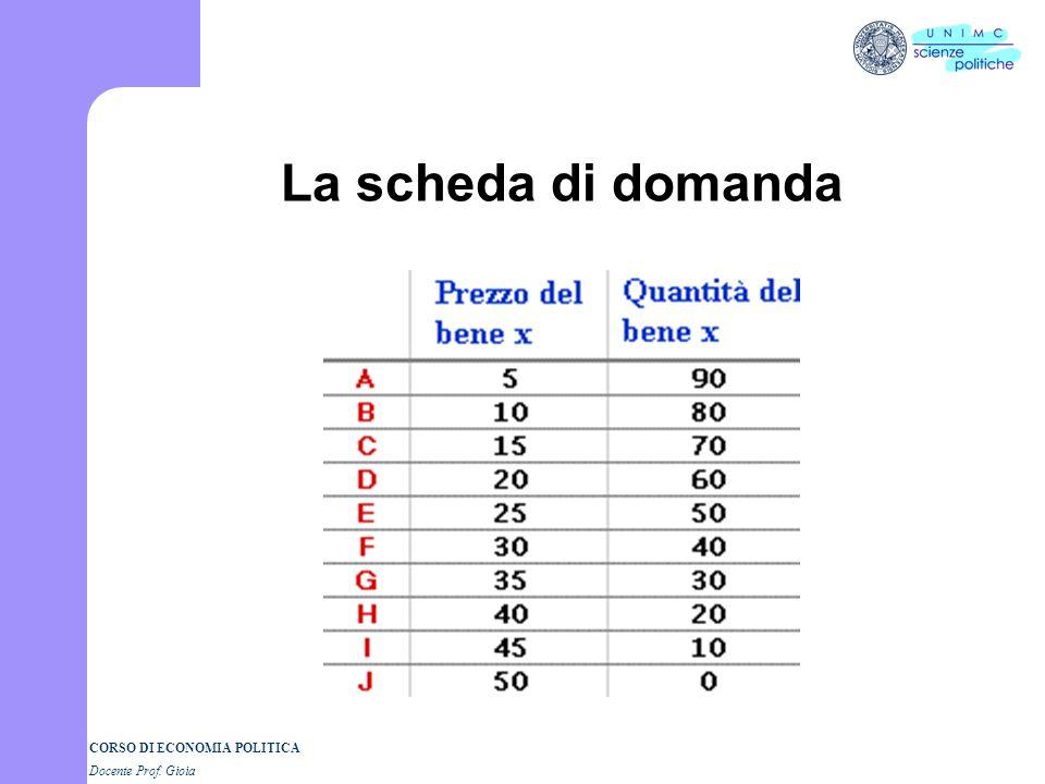 CORSO DI ECONOMIA POLITICA Docente Prof. Gioia La quantità domandata La quantità domandata è la specifica quantità di un bene che i compratori voglion