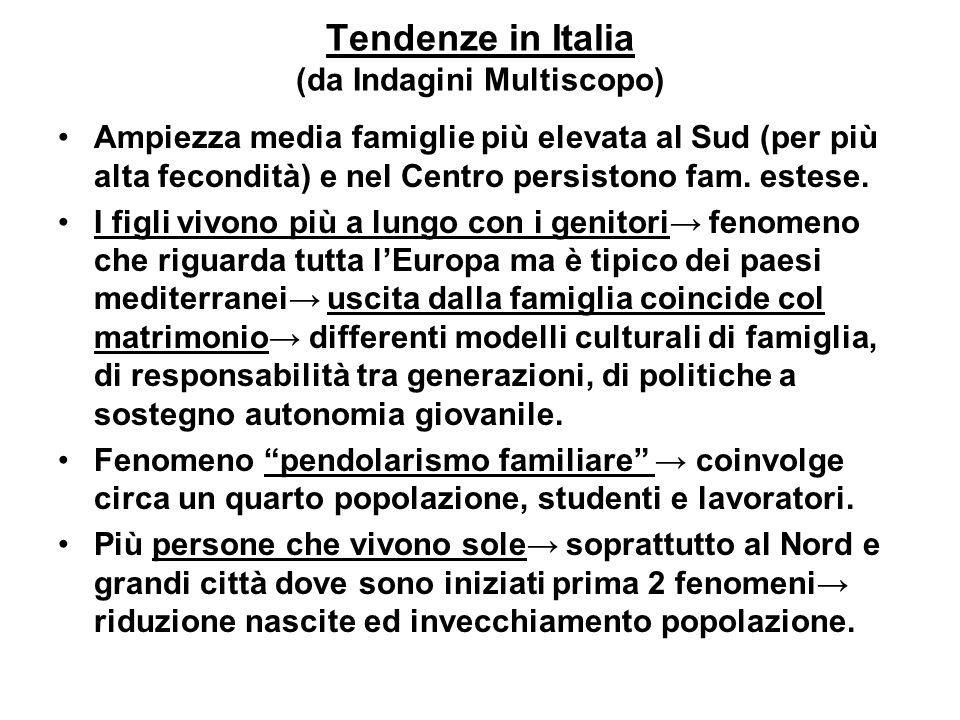 Tendenze in Italia (da Indagini Multiscopo) Ampiezza media famiglie più elevata al Sud (per più alta fecondità) e nel Centro persistono fam. estese. I