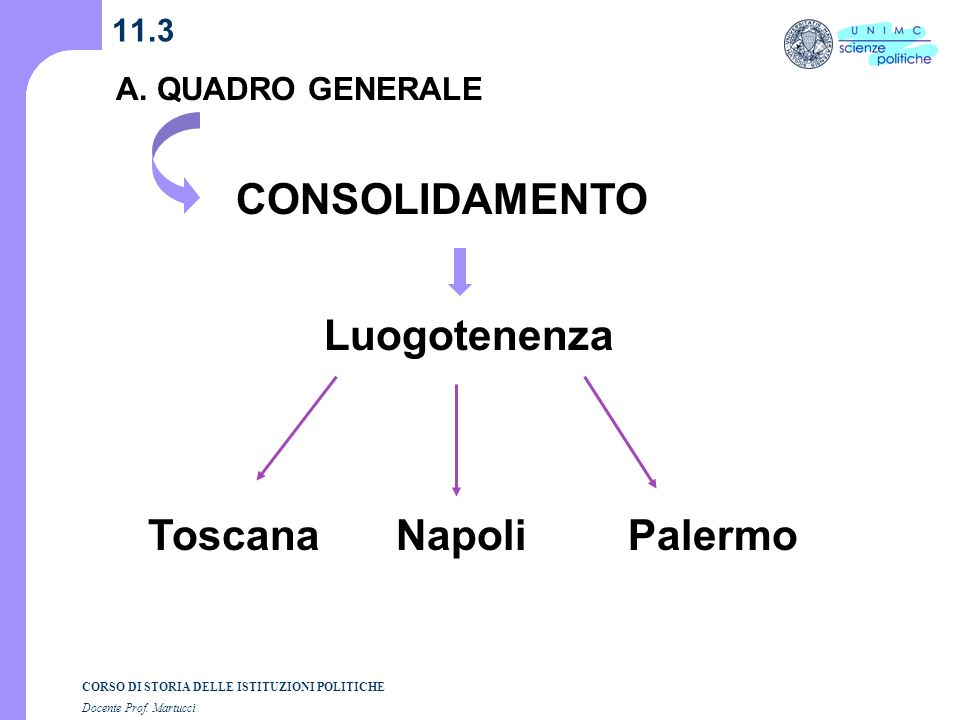 CORSO DI STORIA DELLE ISTITUZIONI POLITICHE Docente Prof. Martucci 11.3 A. QUADRO GENERALE CONSOLIDAMENTO Luogotenenza ToscanaNapoliPalermo
