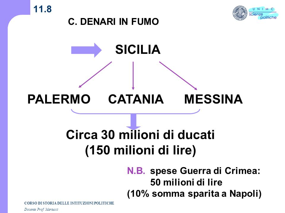 CORSO DI STORIA DELLE ISTITUZIONI POLITICHE Docente Prof. Martucci 11.8 SICILIA C. DENARI IN FUMO PALERMOCATANIAMESSINA Circa 30 milioni di ducati (15