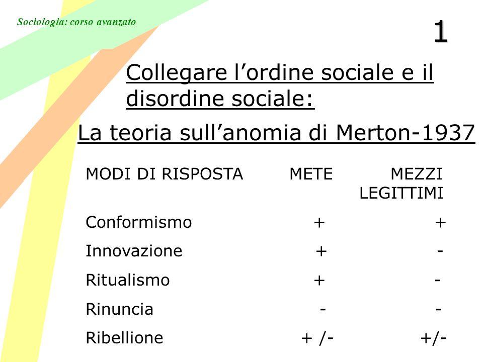 Sociologia: corso avanzato1 MODI DI RISPOSTA METE MEZZI LEGITTIMI Conformismo + + Innovazione + - Ritualismo + - Rinuncia - - Ribellione + /- +/- Collegare lordine sociale e il disordine sociale: La teoria sullanomia di Merton-1937