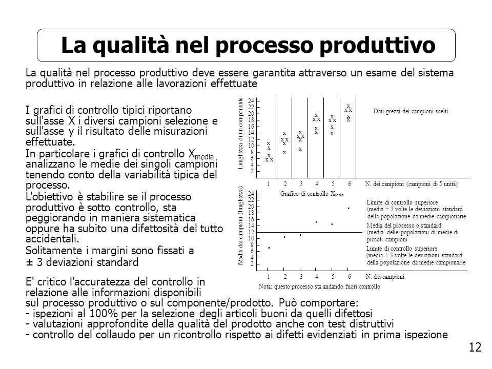 12 La qualità nel processo produttivo La qualità nel processo produttivo deve essere garantita attraverso un esame del sistema produttivo in relazione