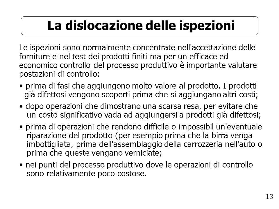 13 La dislocazione delle ispezioni Le ispezioni sono normalmente concentrate nell'accettazione delle forniture e nel test dei prodotti finiti ma per u