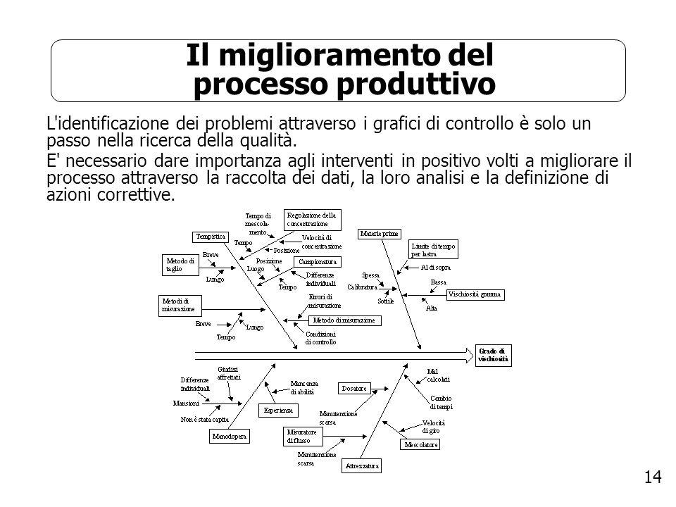 14 L'identificazione dei problemi attraverso i grafici di controllo è solo un passo nella ricerca della qualità. E' necessario dare importanza agli in