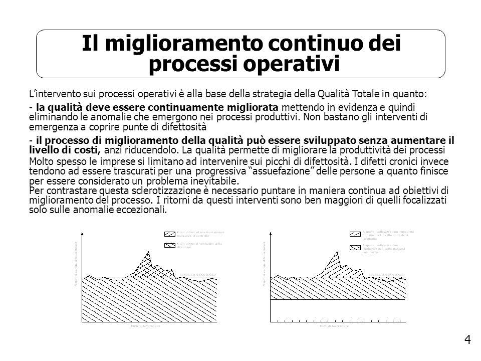 4 Il miglioramento continuo dei processi operativi Lintervento sui processi operativi è alla base della strategia della Qualità Totale in quanto: - la