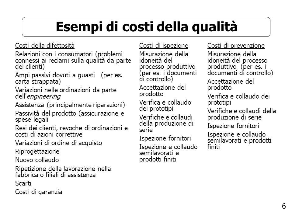 6 Esempi di costi della qualità Costi della difettosità Relazioni con i consumatori (problemi connessi ai reclami sulla qualità da parte dei clienti)