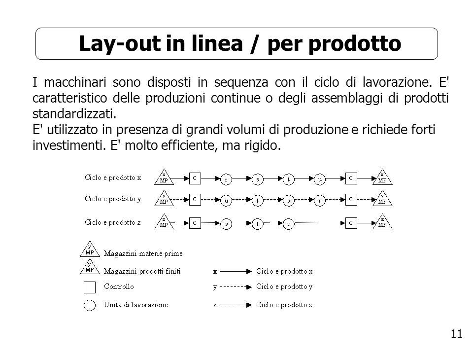 11 Lay-out in linea / per prodotto I macchinari sono disposti in sequenza con il ciclo di lavorazione. E' caratteristico delle produzioni continue o d