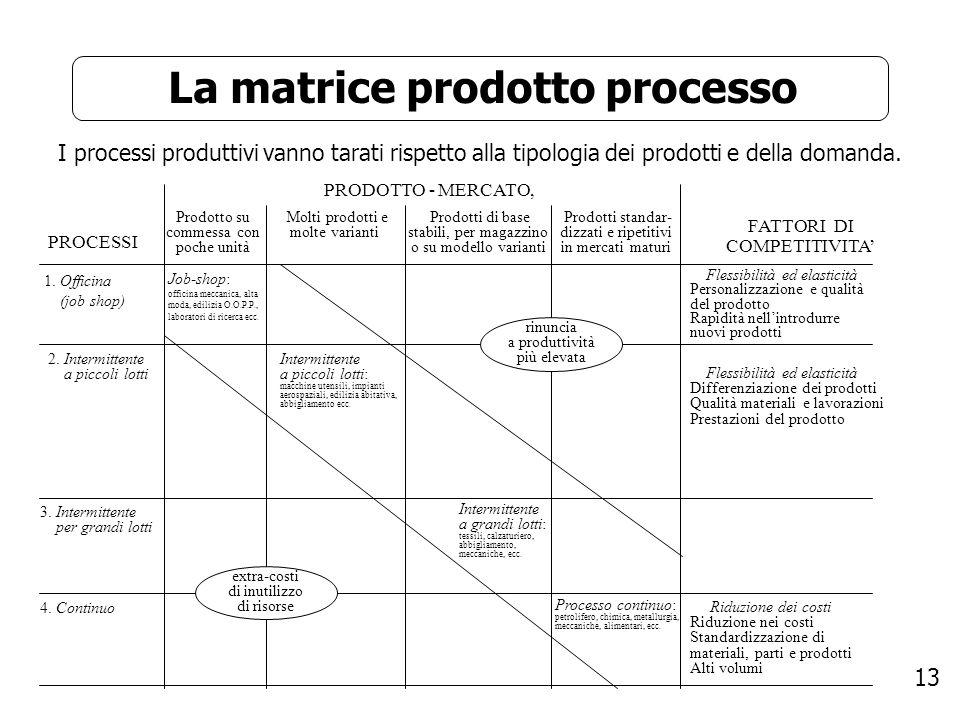 13 La matrice prodotto processo I processi produttivi vanno tarati rispetto alla tipologia dei prodotti e della domanda. PRODOTTO - MERCATO, PROCESSI